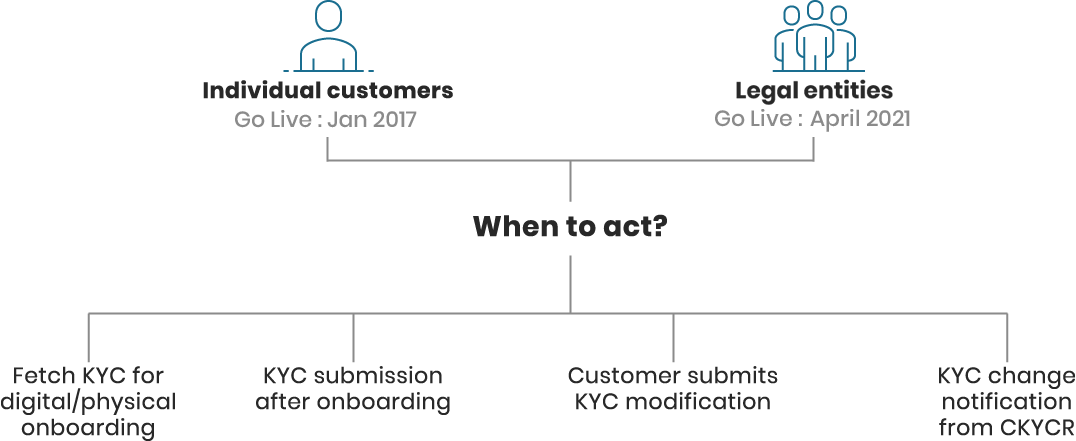 Central KYC registry by CERSAI scope and coverage including CKYC download API for digital onboarding and submission compliance